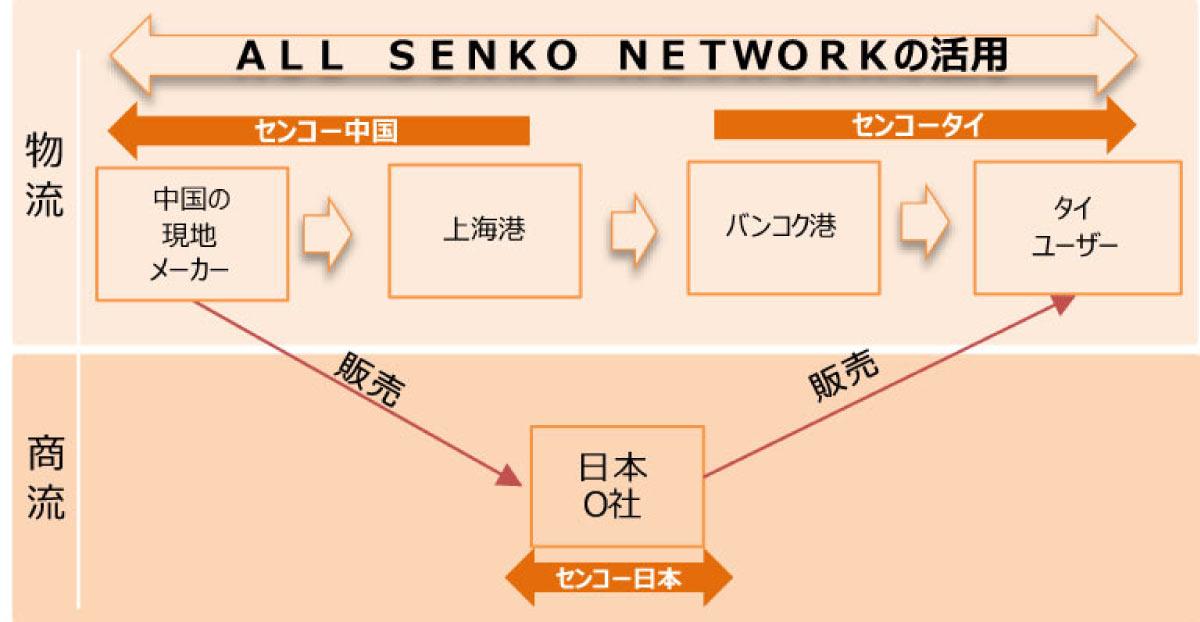 オール センコー ネットワークの活用を行い、貨物が日本を経由することなく、外国相互間で貨物を直接輸出する仕組みを提供します。
