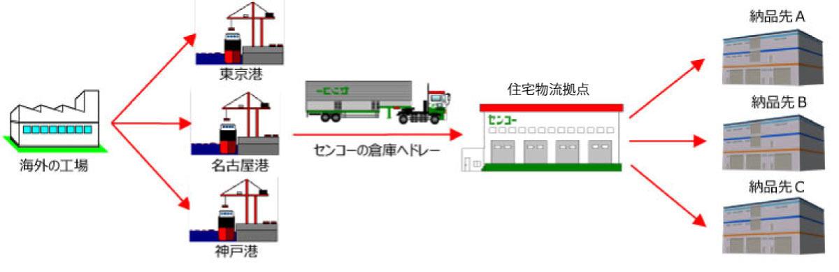 国内輸入では、海外から輸入後、センコーの倉庫へドレーし、納品先に合わせた最適な輸送で提供を行います。