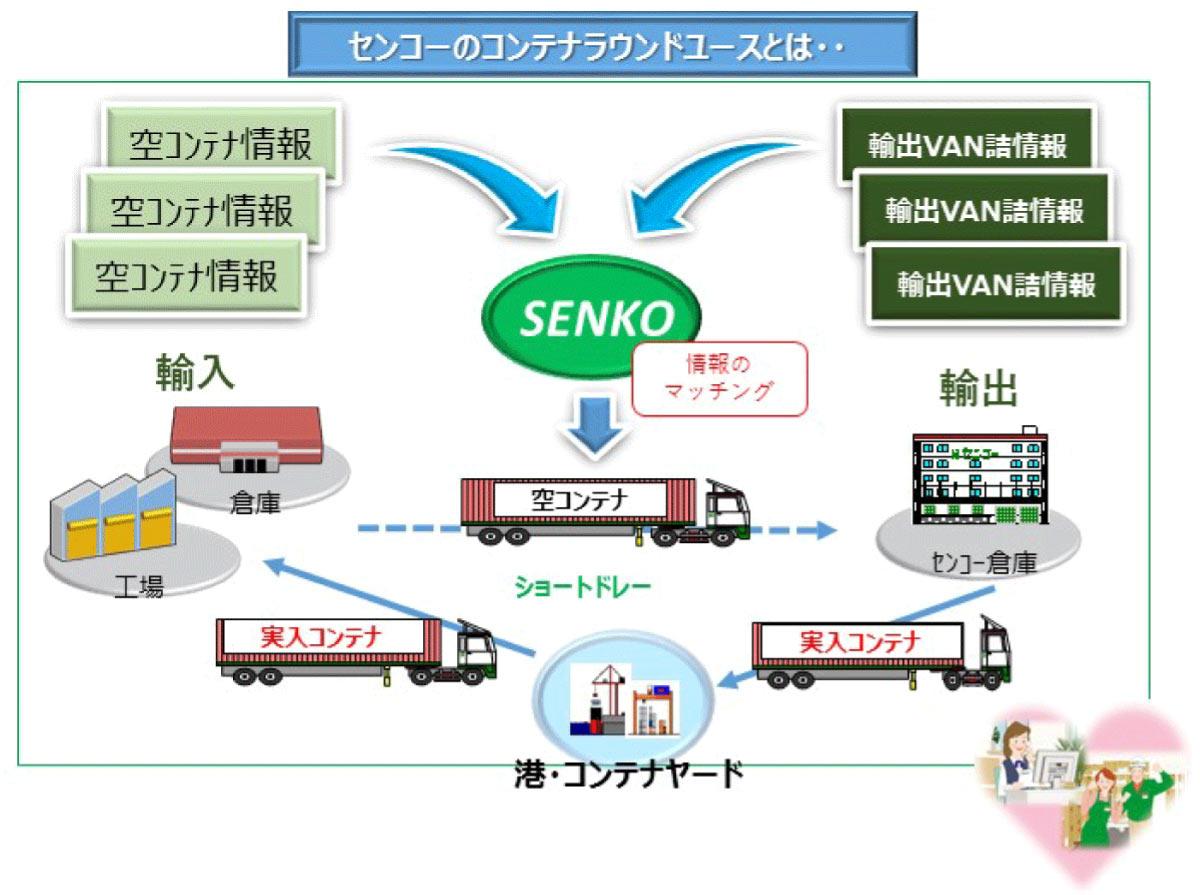コンテナラウンドユースとは、輸入に用いた空コンテナ情報・輸出VAN詰情報をセンコーでマッチングし転用・効果を得ています。