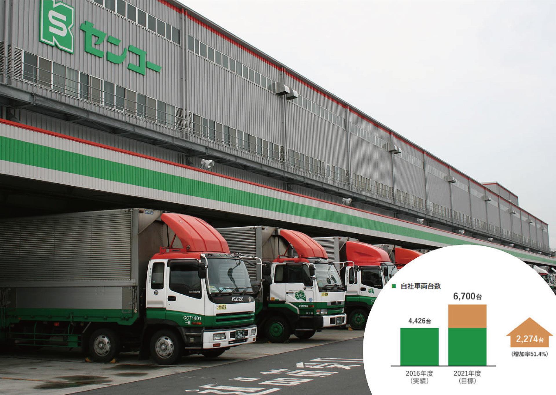 センコーグループは車両台数を年々増やし、輸送ネットワークに力を入れています